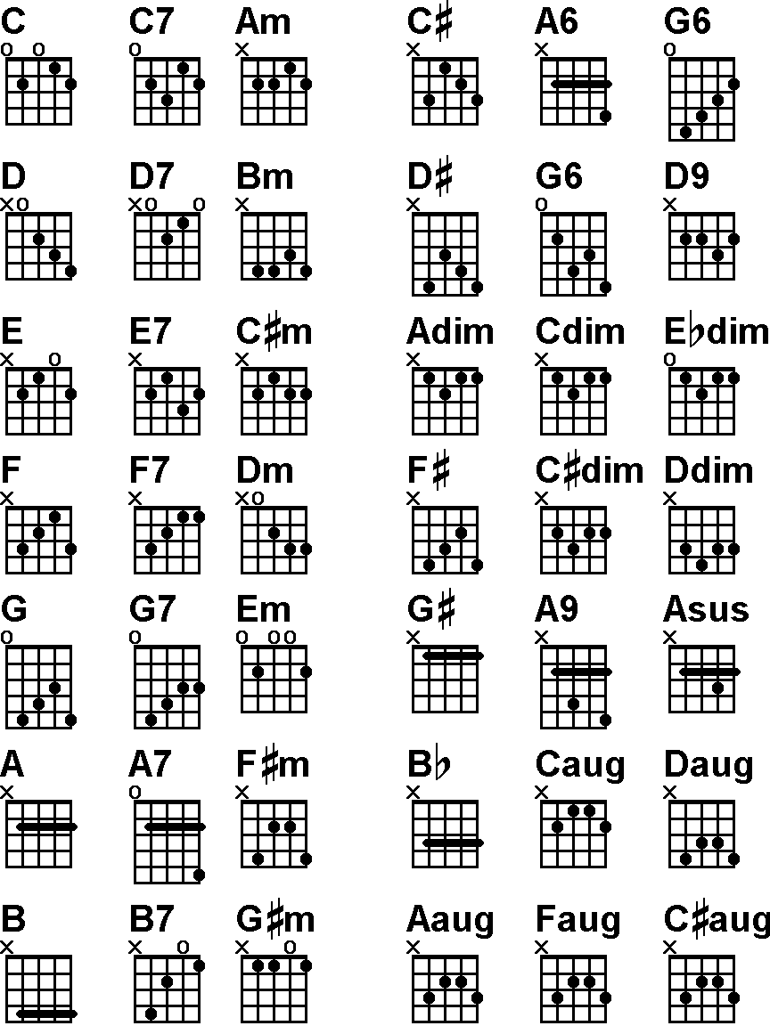 5 String Banjo Chords Chart Ukulele Fretboard Diagram Moxceys Musical Techniques